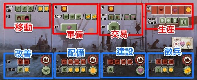 サイズ 大鎌戦役 (SCYTHE):アクションボードのアクション